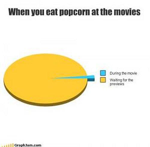 popcorn chart